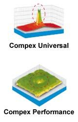 Compex Performance-Elektroden Easy-Snap Detailbild